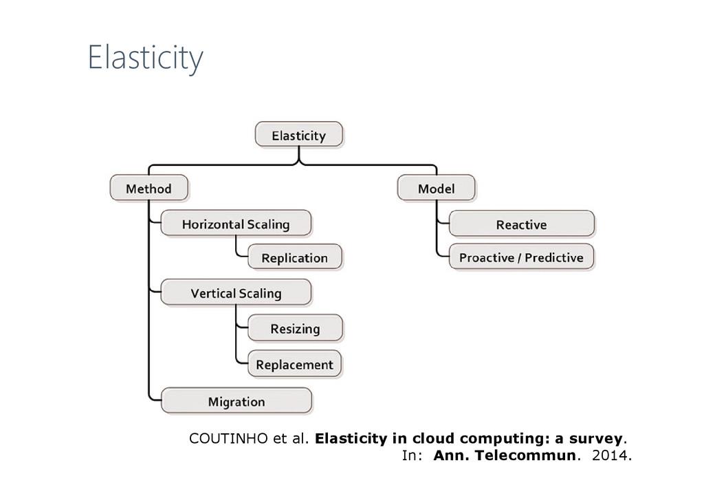COUTINHO et al. Elasticity in cloud computing: ...