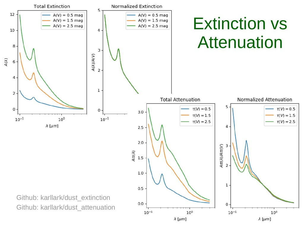 Extinction vs Attenuation Github: karllark/dust...