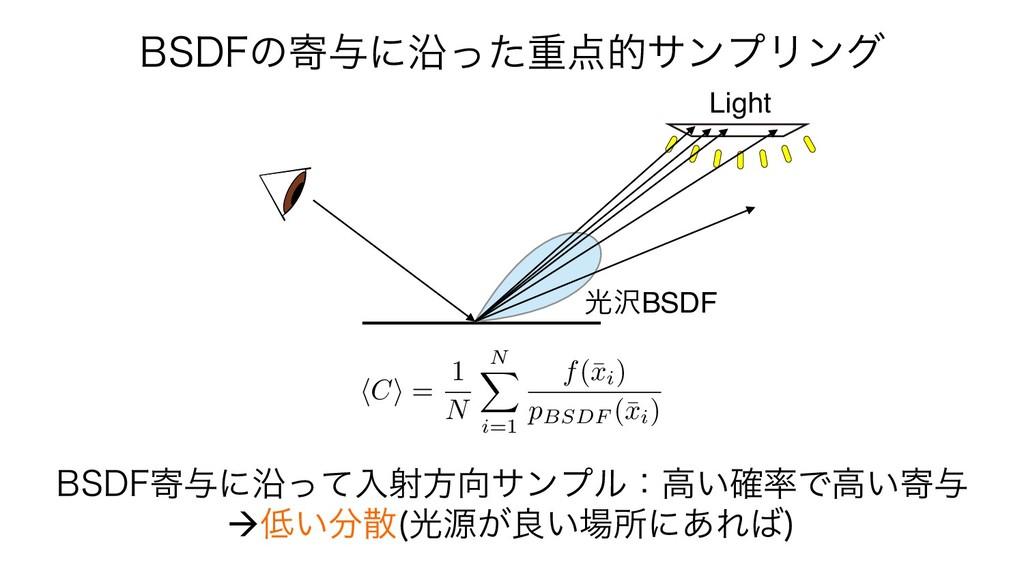 Light ޫBSDF #4%'ͷد༩ʹԊͬͨॏతαϯϓϦϯά #4%'د༩ʹԊͬͯ...