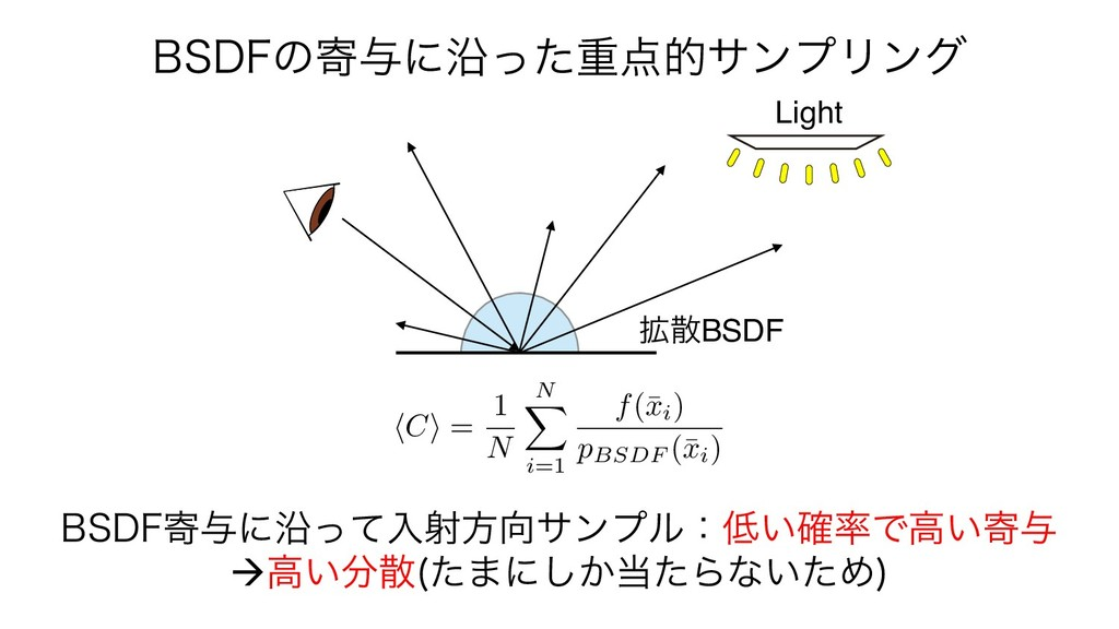 Light ֦BSDF #4%'ͷد༩ʹԊͬͨॏతαϯϓϦϯά #4%'د༩ʹԊͬͯ...
