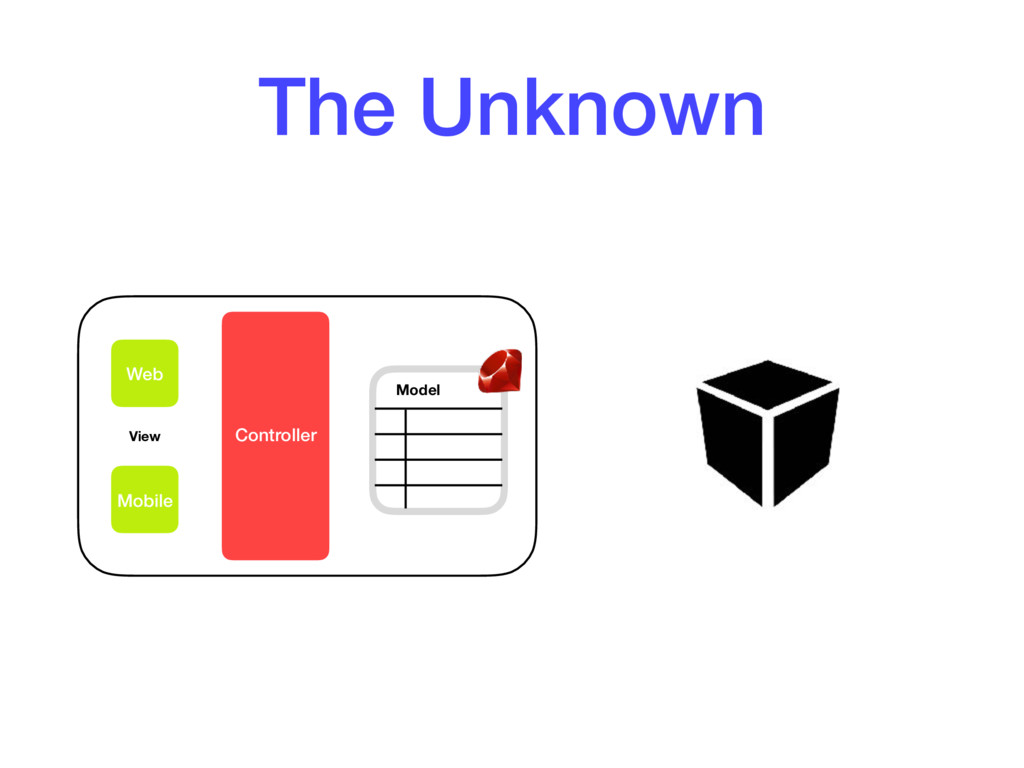 The Unknown Web Mobile Controller Model View