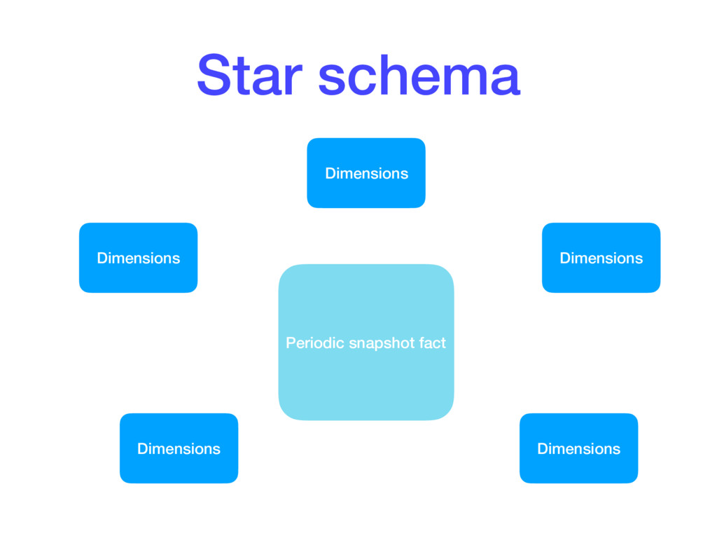 Star schema Periodic snapshot fact Dimensions D...