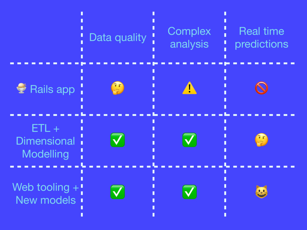 Data quality Complex analysis Real time predict...