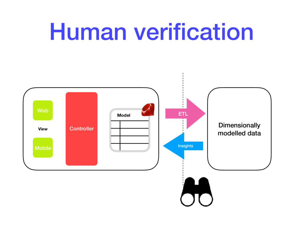 Human verification Web Mobile Controller Model V...