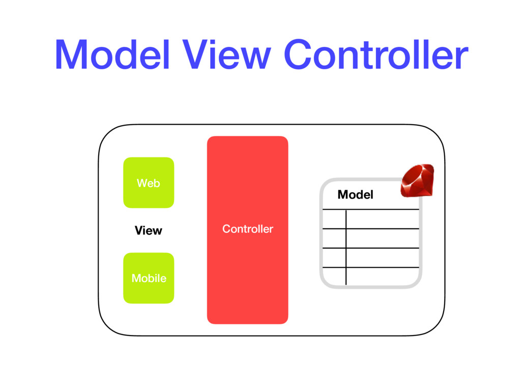 Model View Controller Web Mobile Controller Mod...
