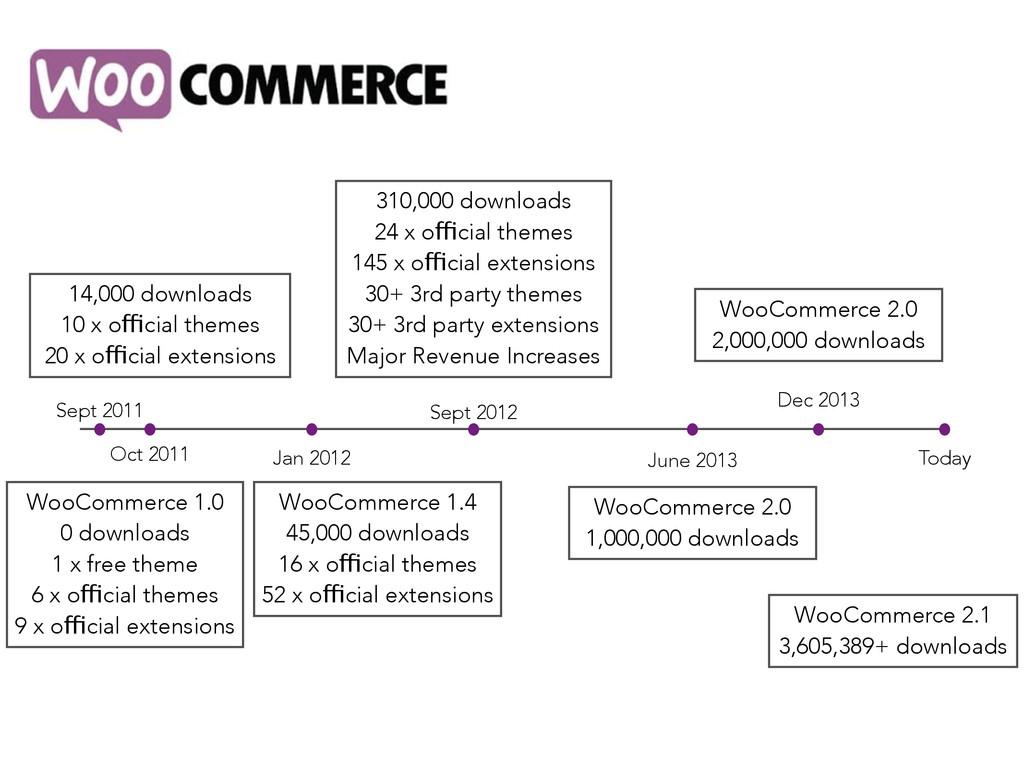WooCommerce 1.0 0 downloads 1 x free theme 6 x ...
