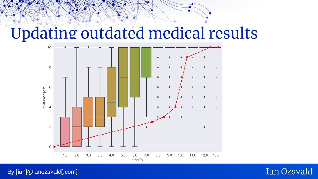 Updating outdated medical results By [ian]@iano...