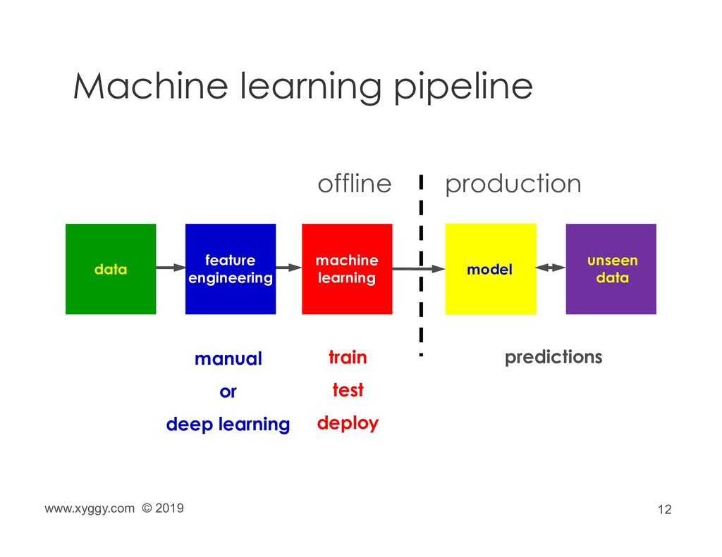 12 Machine learning pipeline machine learning m...