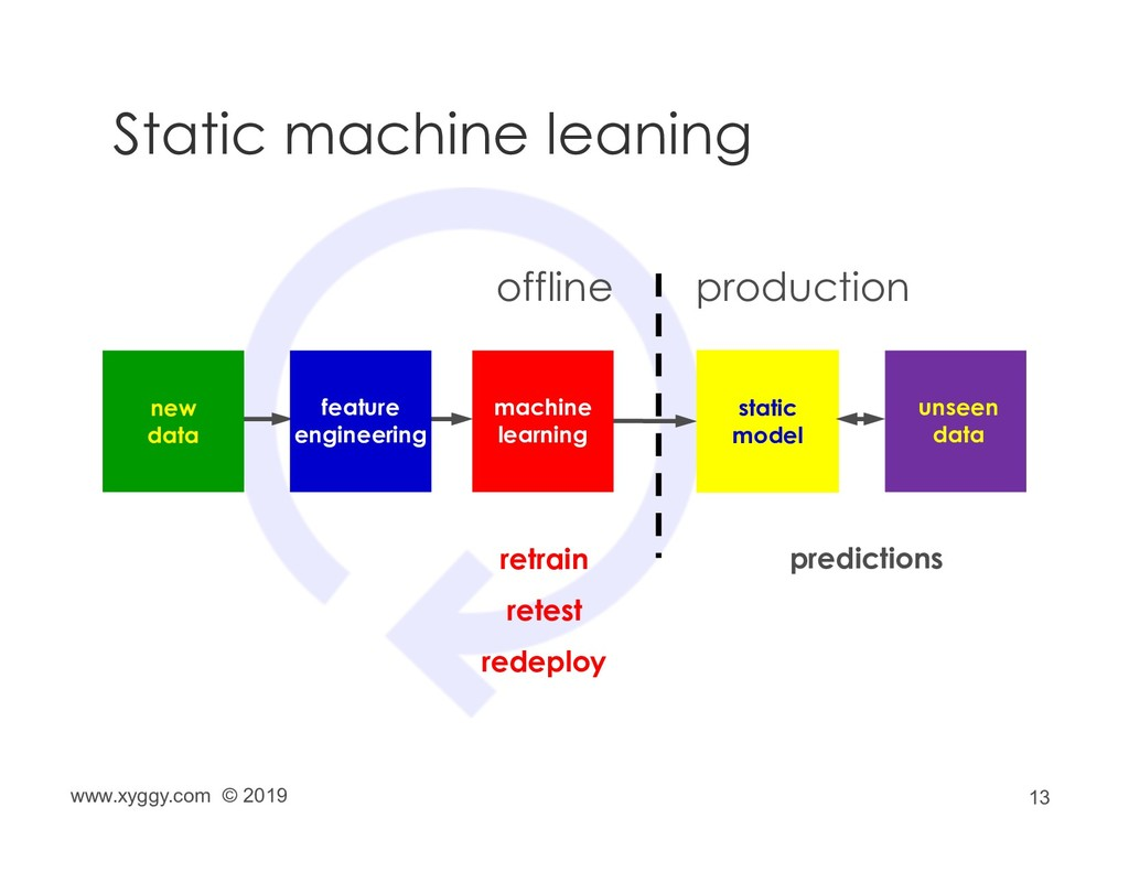 13 Static machine leaning machine learning stat...