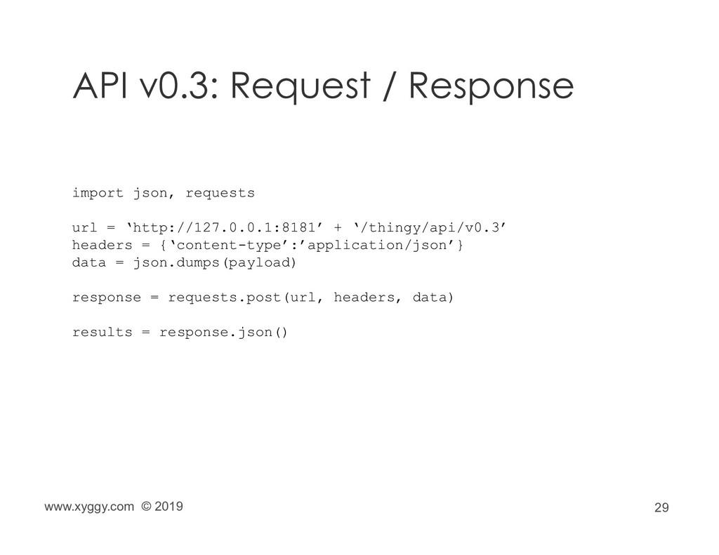 29 API v0.3: Request / Response www.xyggy.com ©...