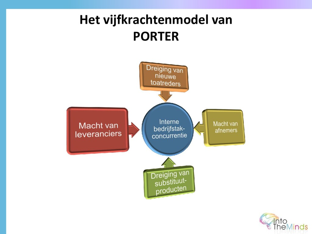 Het vijfkrachtenmodel van PORTER