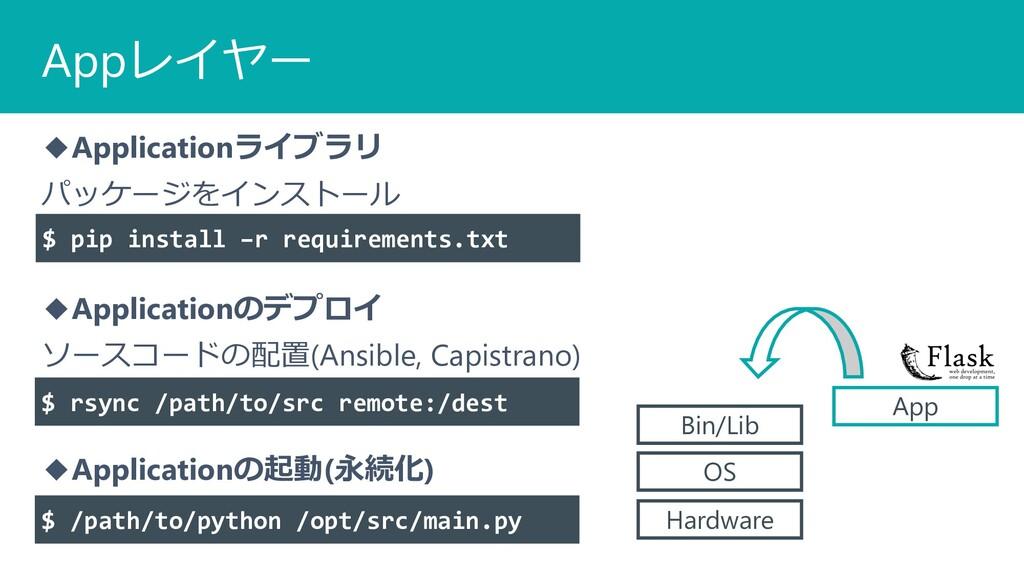 Appレイヤー ◆Applicationライブラリ パッケージをインストール ◆Applica...