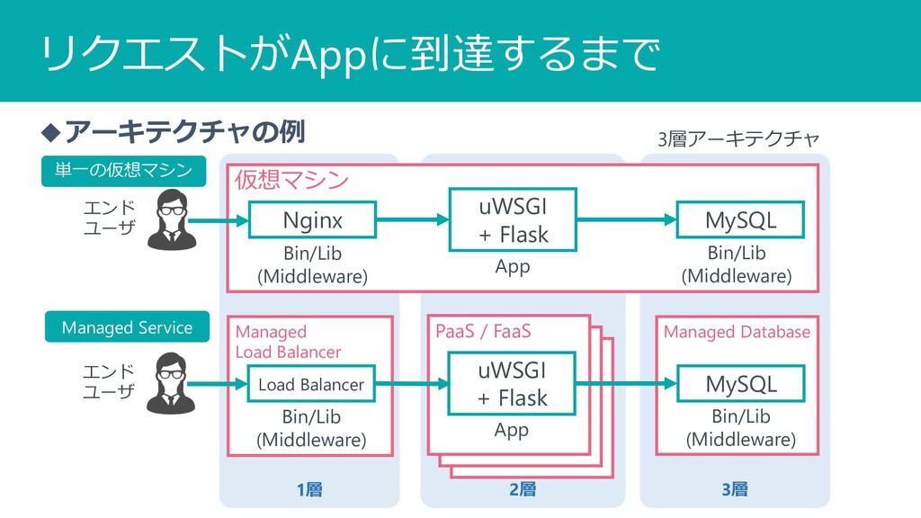 3層 2層 1層 PaaS / FaaS PaaS / FaaS Managed Databa...