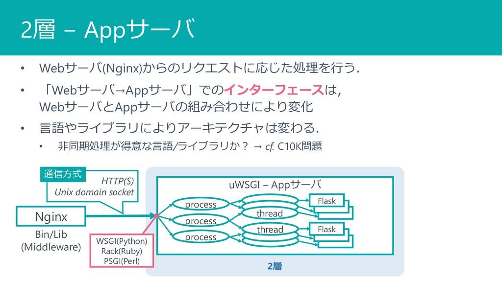 2層 2層 − Appサーバ • Webサーバ(Nginx)からのリクエストに応じた処理を⾏う...
