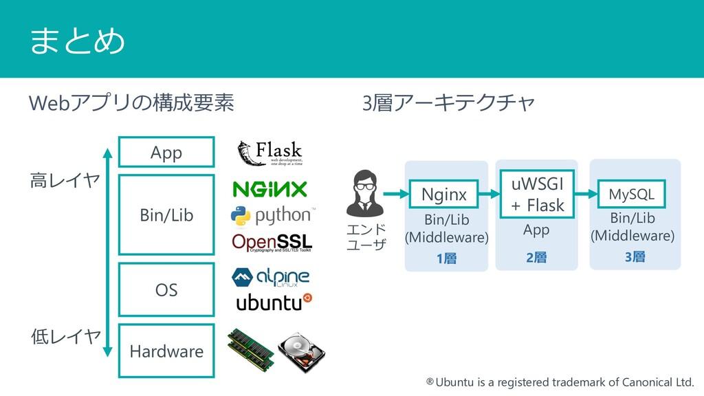 3層 2層 1層 まとめ Webアプリの構成要素 3層アーキテクチャ OS Bin/Lib A...