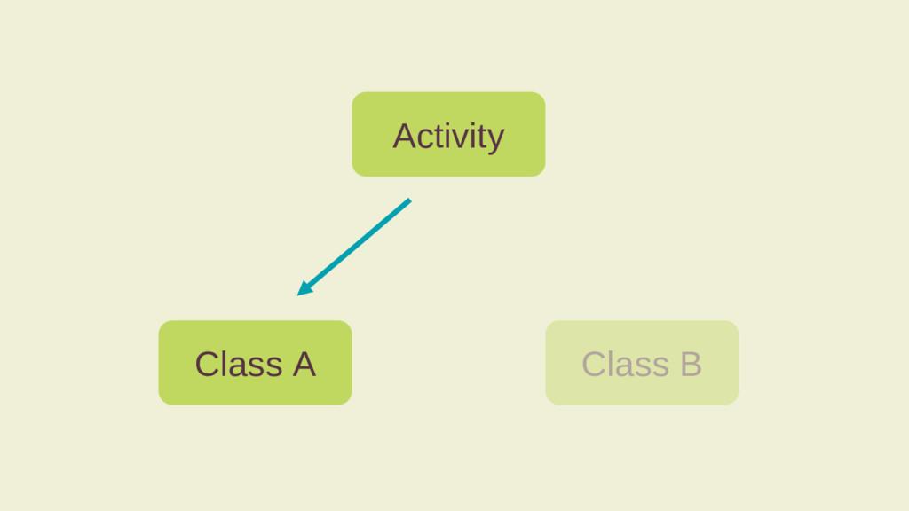 Activity Class A Class B