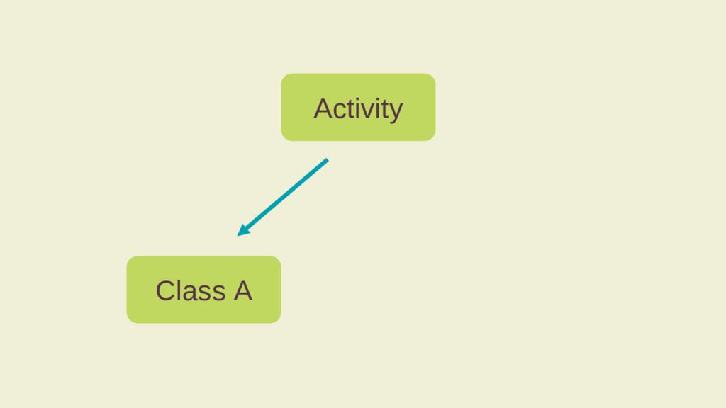 Activity Class A