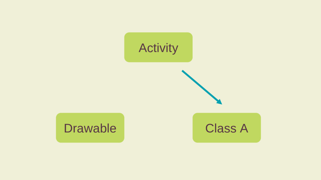 Activity Drawable Class A