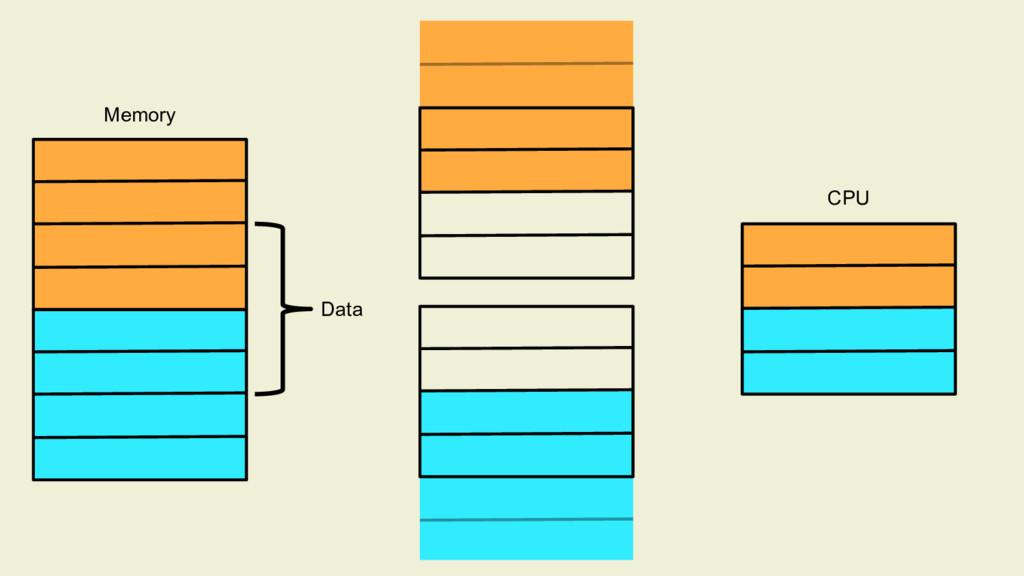 Memory CPU Data