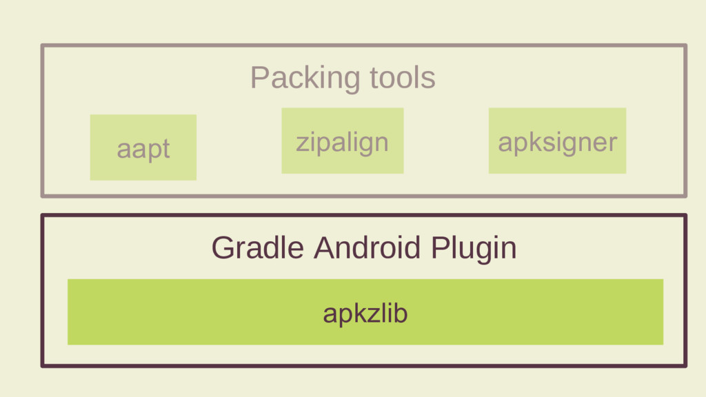 Packing tools aapt apksigner zipalign Gradle An...