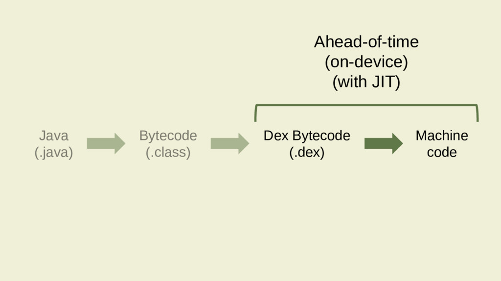 Ahead-of-time (on-device) (with JIT) Java (.jav...