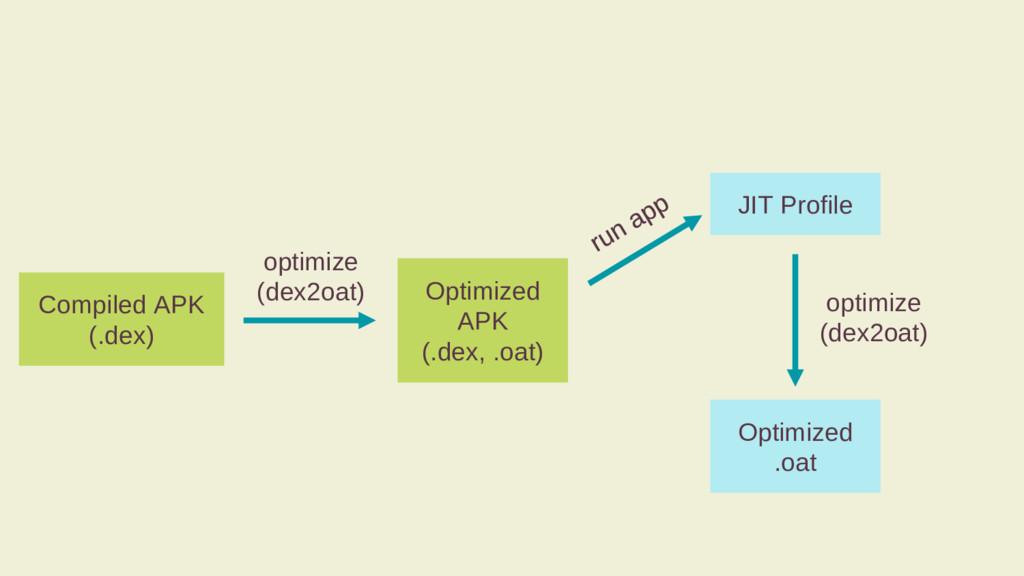 Compiled APK (.dex) optimize (dex2oat) Optimize...