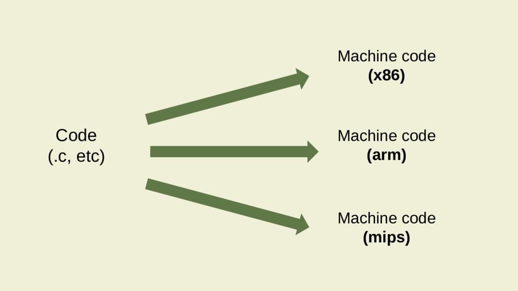 Code (.c, etc) Machine code (arm) Machine code ...