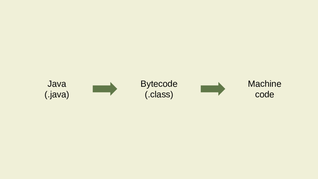 Java (.java) Bytecode (.class) Machine code