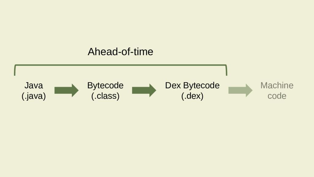 Ahead-of-time Java (.java) Bytecode (.class) Ma...