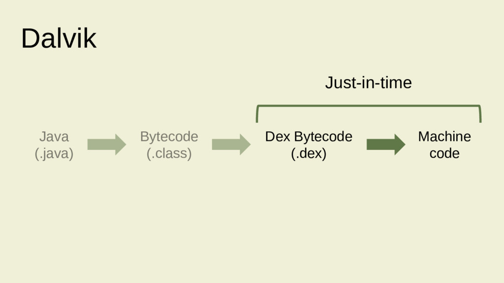 Just-in-time Java (.java) Bytecode (.class) Mac...