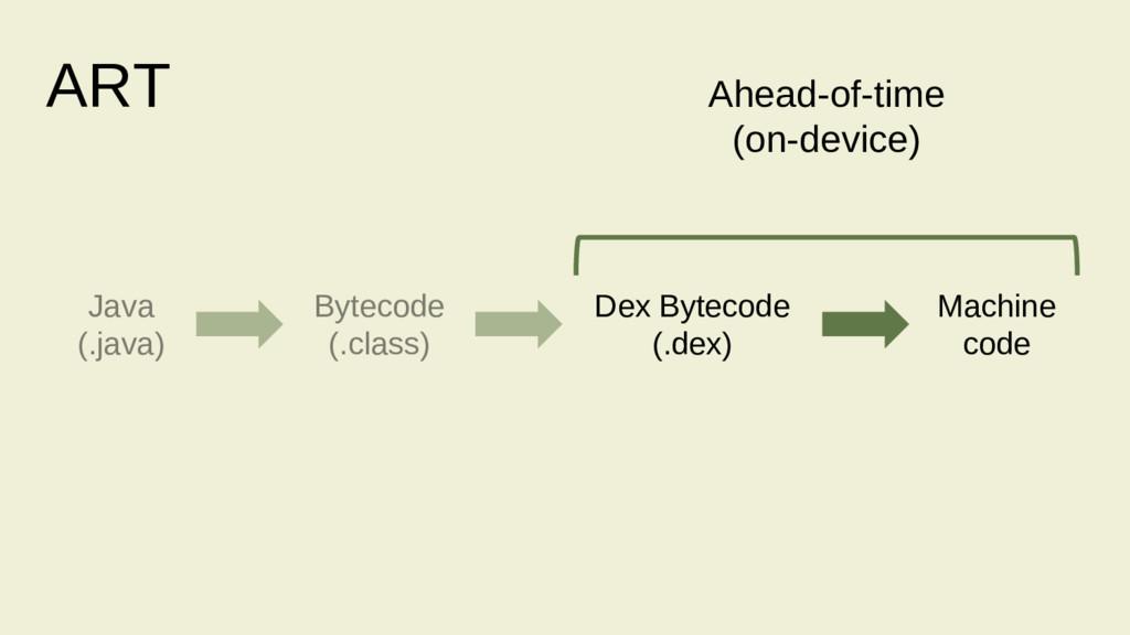 Ahead-of-time (on-device) Java (.java) Bytecode...