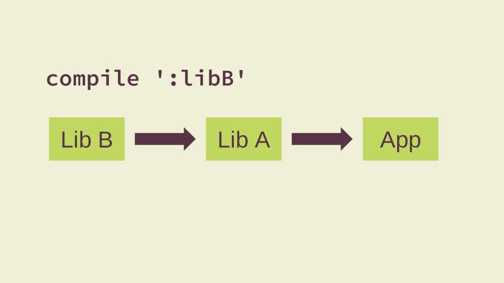 Lib B Lib A App compile ':libB'
