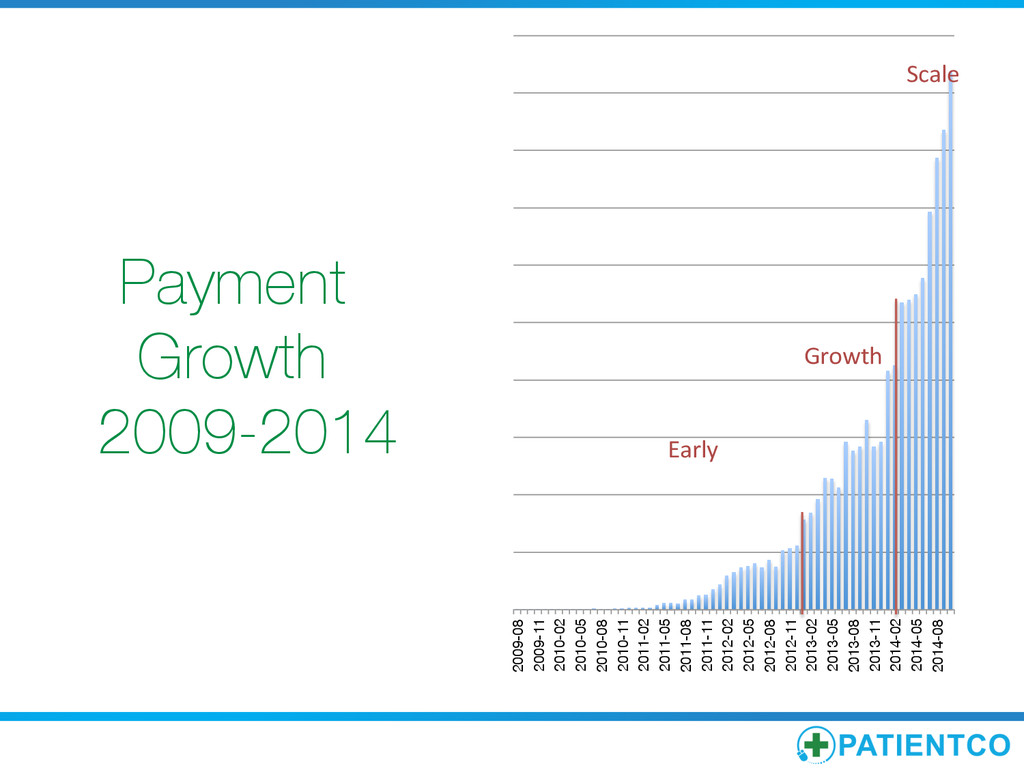 Payment Growth 2009-2014 2009-08 2009-11 201...