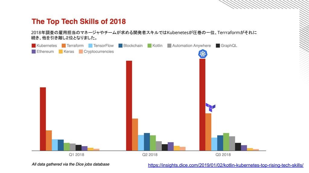 https://insights.dice.com/2019/01/02/kotlin-kub...