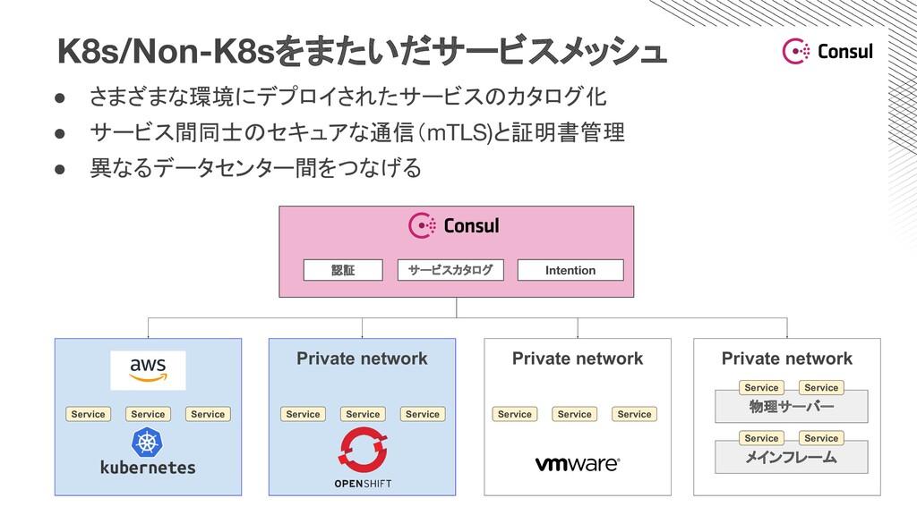 K8s/Non-K8sをまたいだサービスメッシュ Private network Privat...