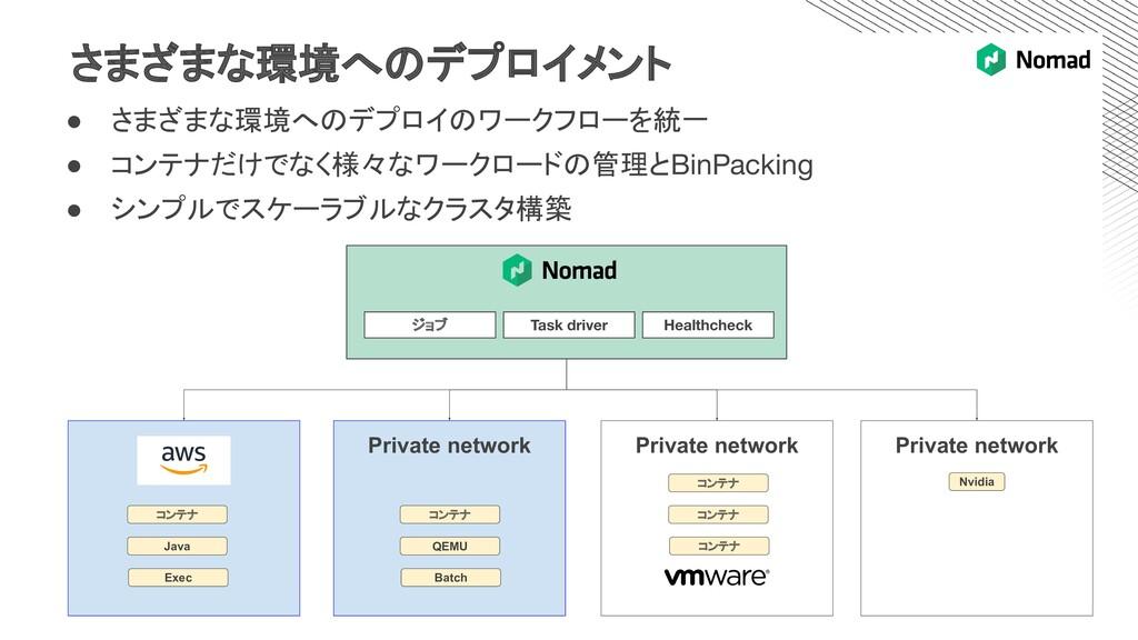 さまざまな環境へのデプロイメント Private network Private networ...