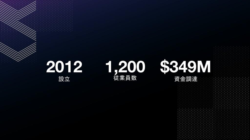 2012 設立 1,200 従業員数 $349M 資金調達