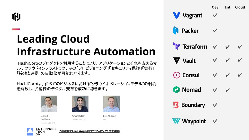 Leading Cloud Infrastructure Automation HashiCo...