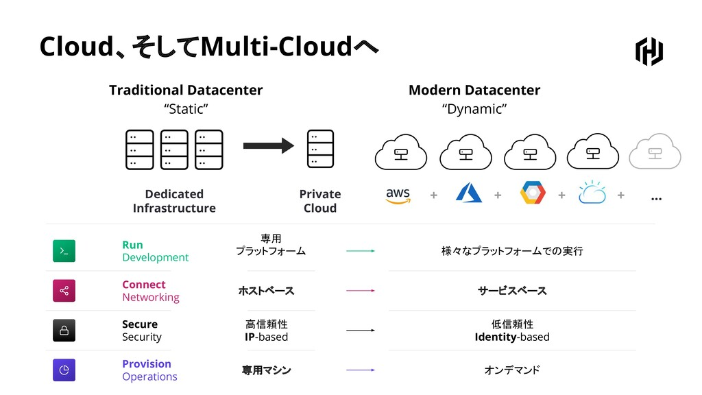 """Cloud、そしてMulti-Cloudへ Traditional Datacenter """"S..."""