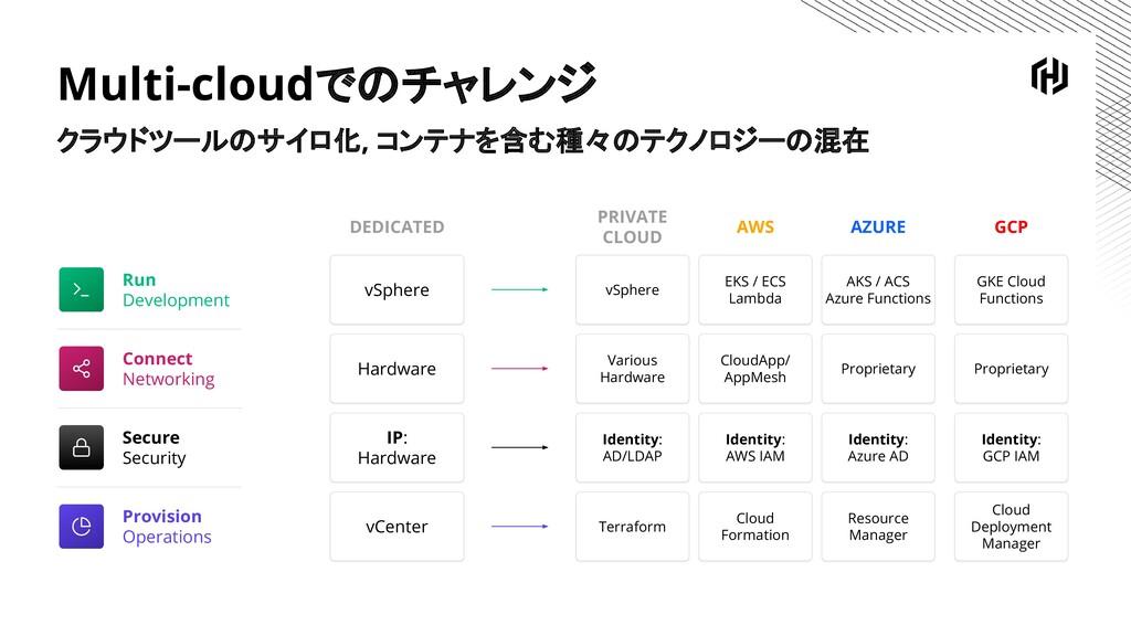 Multi-cloudでのチャレンジ クラウドツールのサイロ化, コンテナを含む種々のテクノロ...