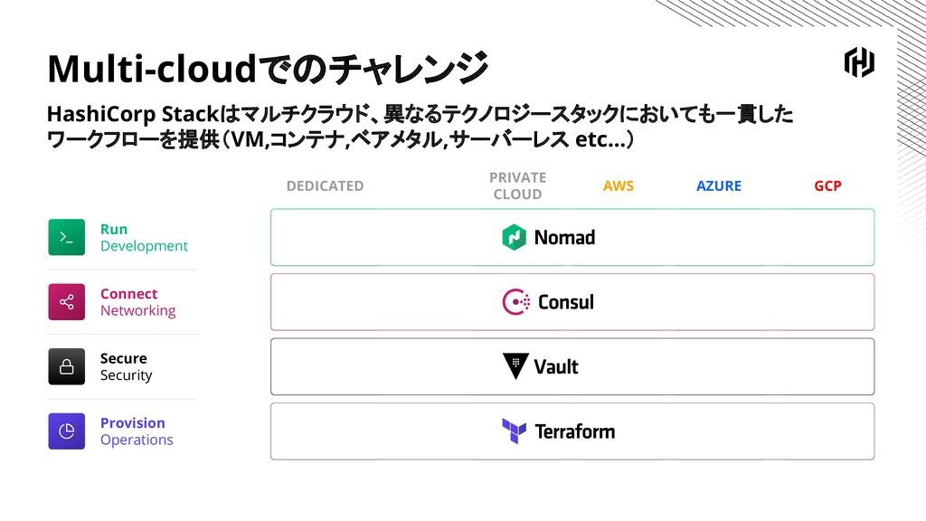 Multi-cloudでのチャレンジ HashiCorp Stackはマルチクラウド、異なるテ...
