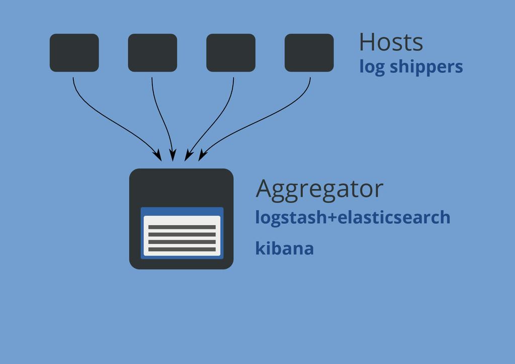 Aggregator Hosts logstash+elasticsearch kibana ...