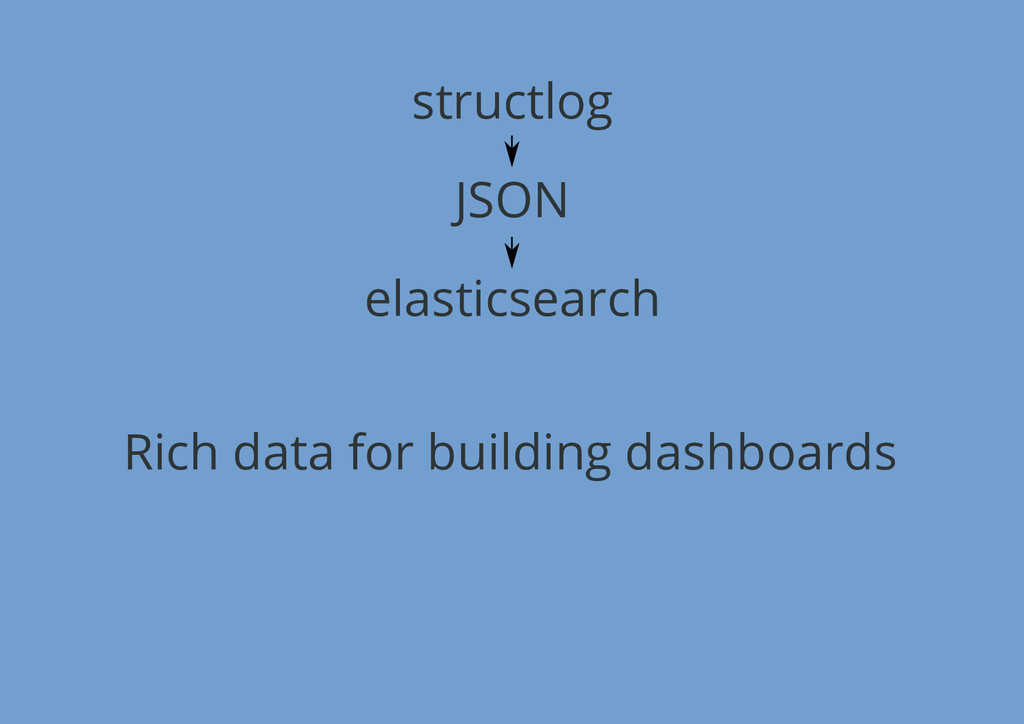structlog JSON elasticsearch Rich data for buil...