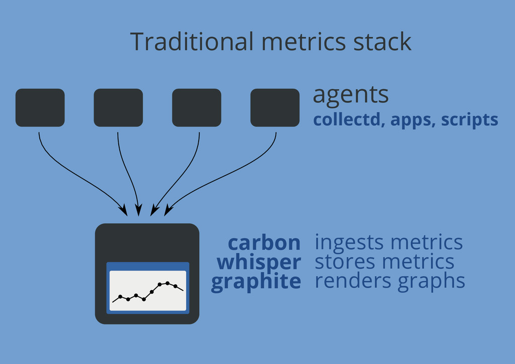 Traditional metrics stack agents collectd, apps...