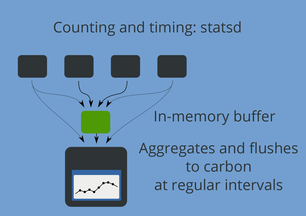 Counting and timing: statsd In-memory buffer Agg...
