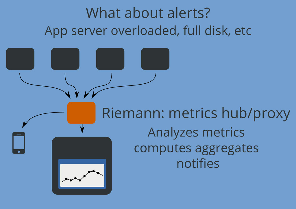 What about alerts? Riemann: metrics hub/proxy A...