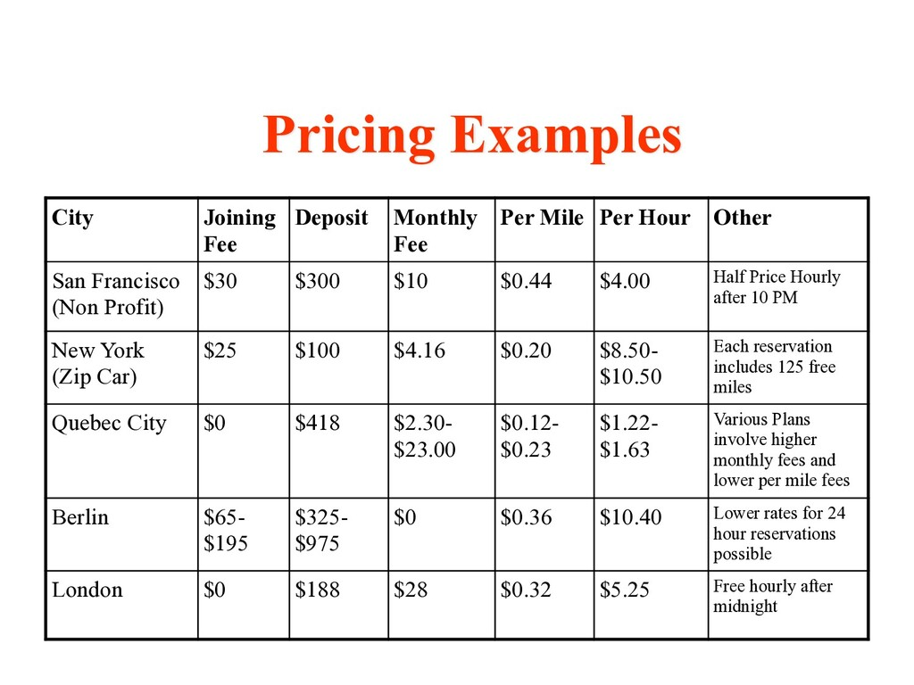 Pricing Examples City Joining Fee Deposit Month...