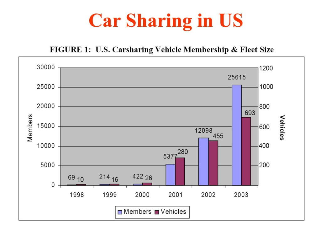 Car Sharing in US