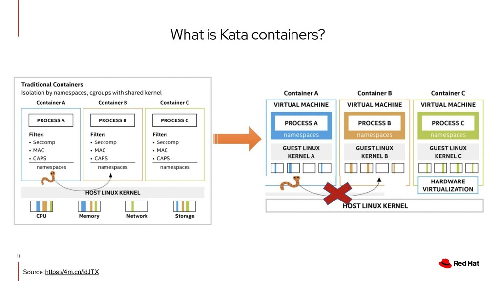 What is Kata containers? 11 Source: https://4m....