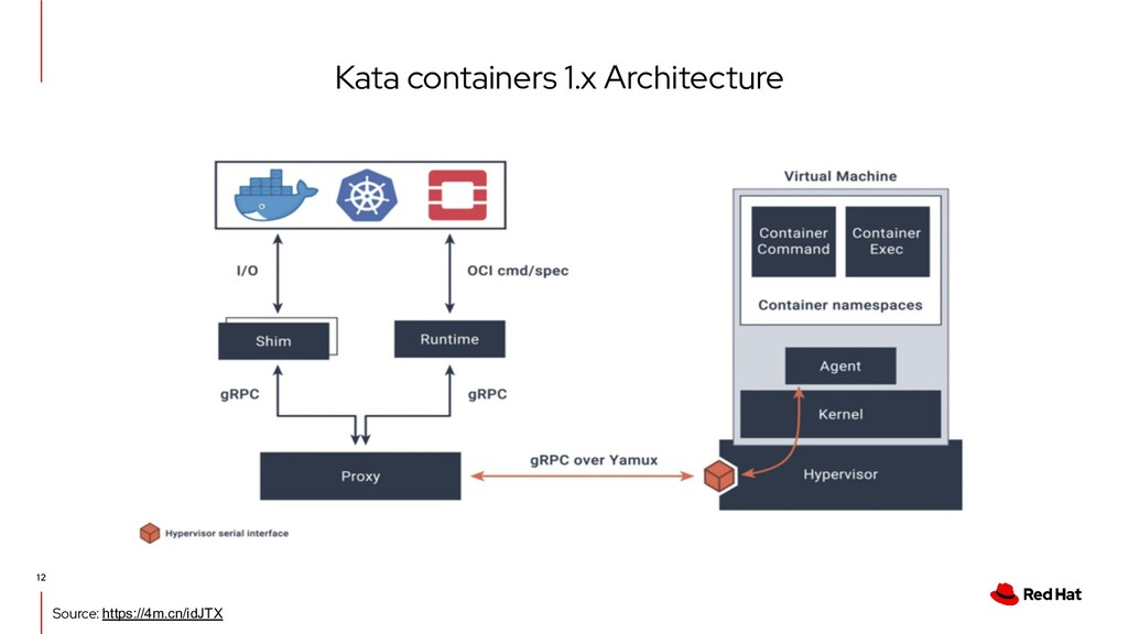 Kata containers 1.x Architecture 12 Source: htt...